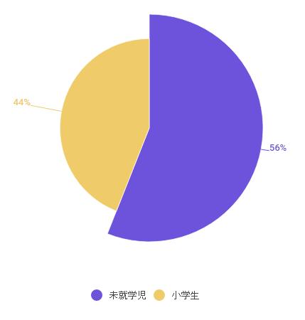 %e6%9c%aa%e5%b0%b1%e5%ad%a6%e5%85%90%e5%86%86%e3%82%b0%e3%83%a9%e3%83%95