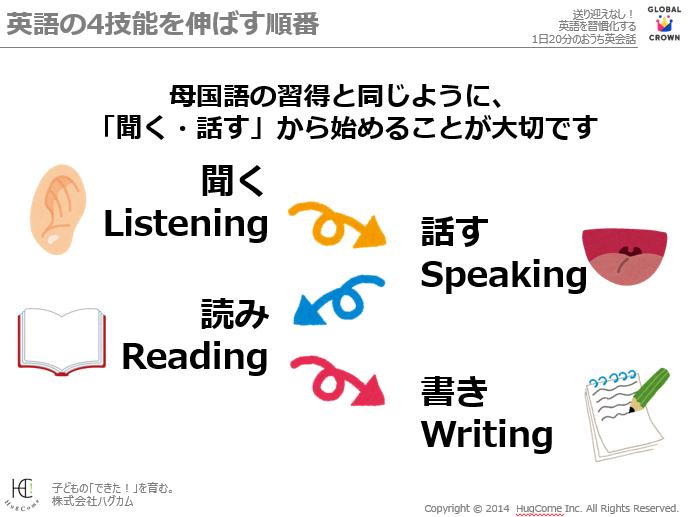 英語の聞く・話す・読み・書き