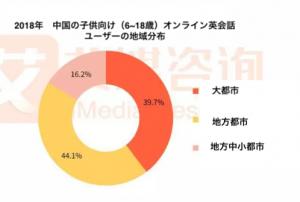 中国のオンライン英会話の地域分布