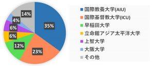 在籍先生の大学別グラフ