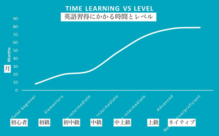 英会話の成長グラフ
